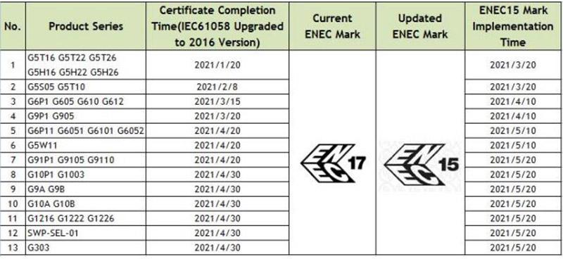 ENEC15 Zing Ear